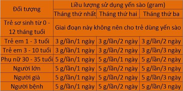 Yến Sào Nha Trang : Ăn tổ yến sào như thế nào là hiệu quả và đúng cách?